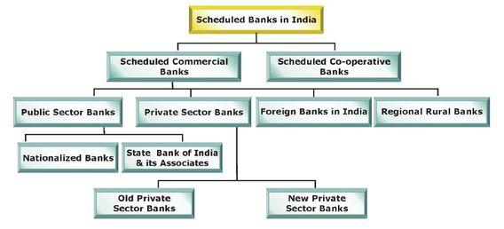 What is Bank Loan?